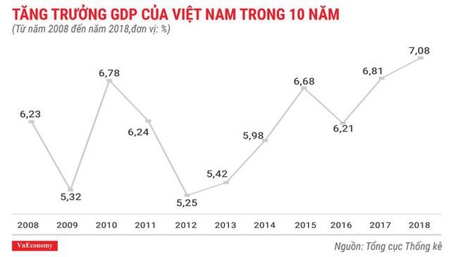 GDP VN 10 năm