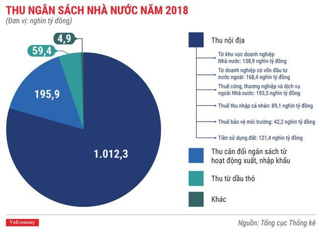 thu ngân sách 2018