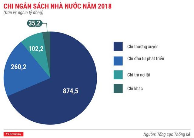 chi ngân sách 2018