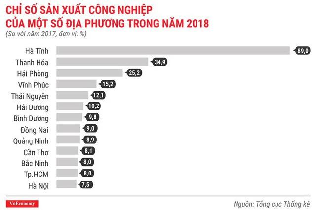 Chỉ số sản xuất địa phương 2018