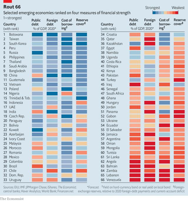 Việt Nam đúng thứ 12 trong số 66 nền kinh tế mới nổi về sức khỏe tài chính
